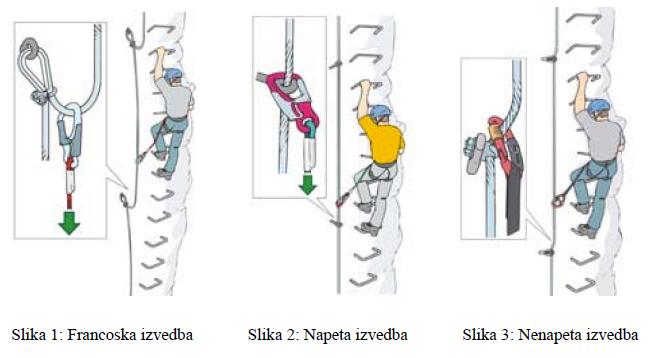 Izvedbe zavarovanih plezalnih poti